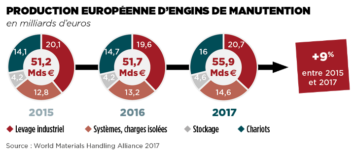 Focus marché Manutention Production en Europe Levage & Manutention