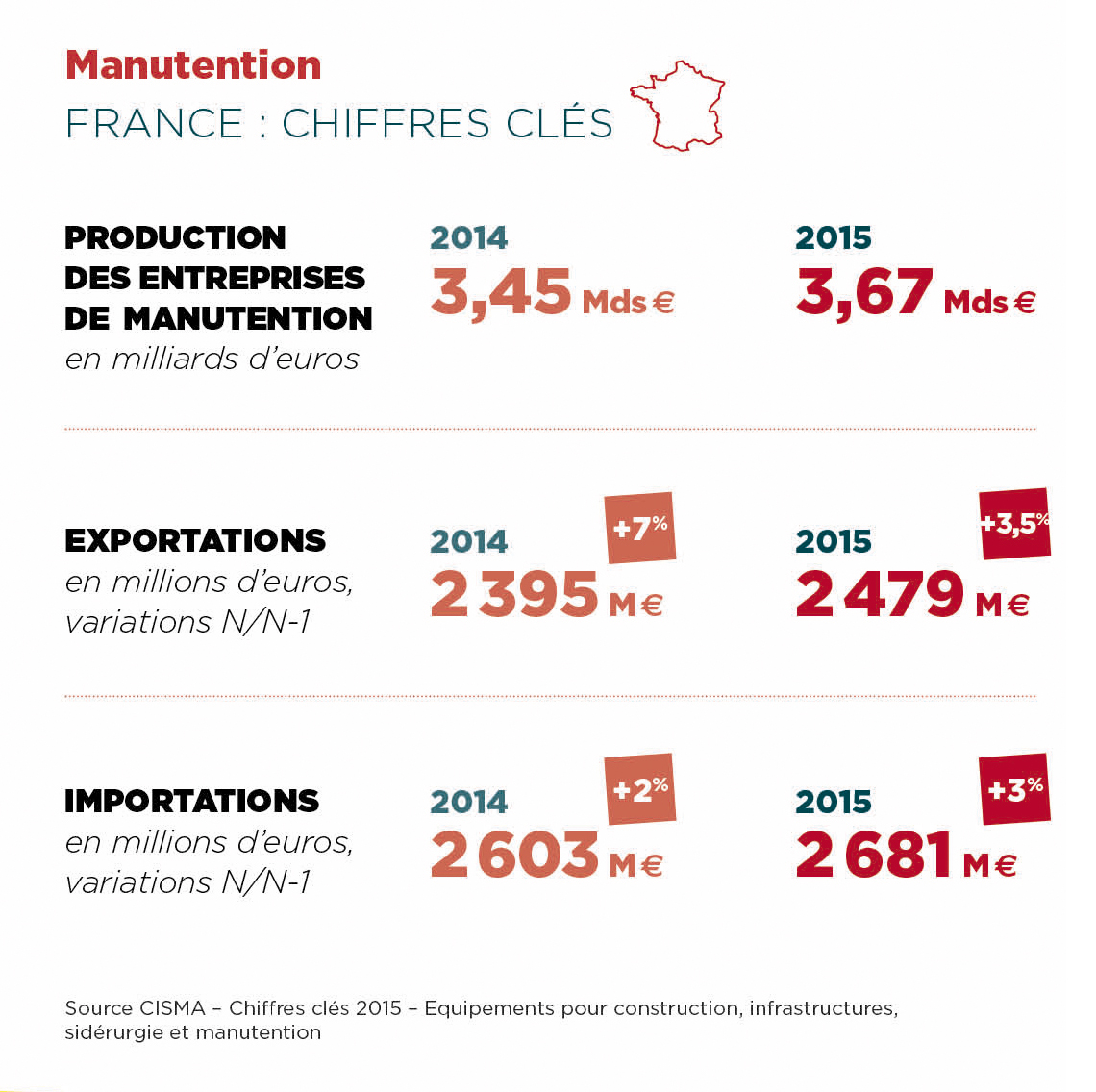 Manutention Chiffres clés France Levage Manutention & Transport Intermat Paris