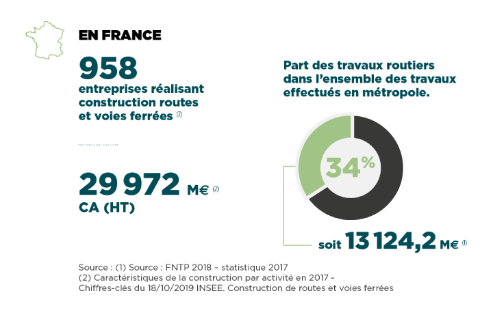 Routes en France Routes, Industrie des Materiaux & Fondations