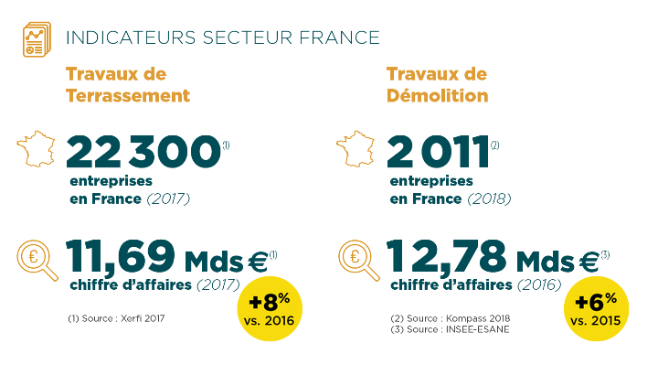 Indicateurs secteur France Terrassement, Démolition & Transport